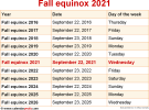 Fall equinox 2021