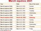 March equinox 2021