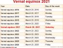Vernal equinox 2021