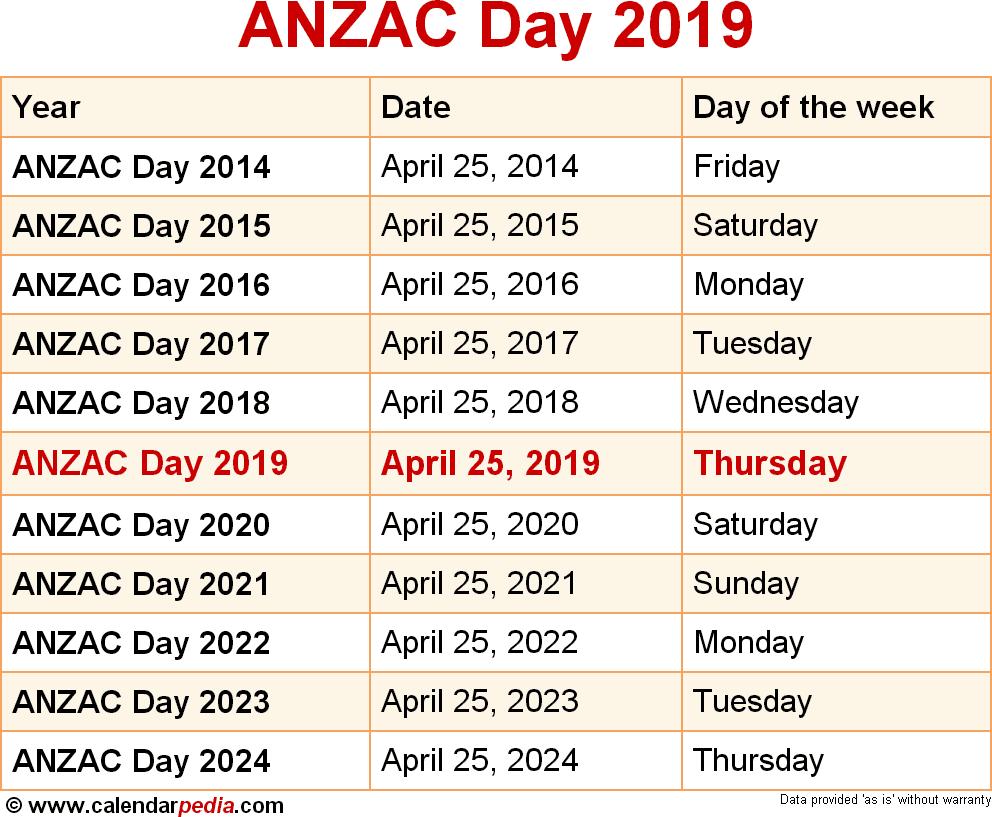 ANZAC Day 2019