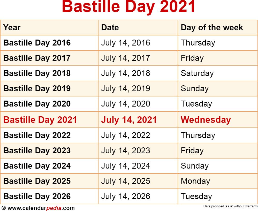 Bastille 2021