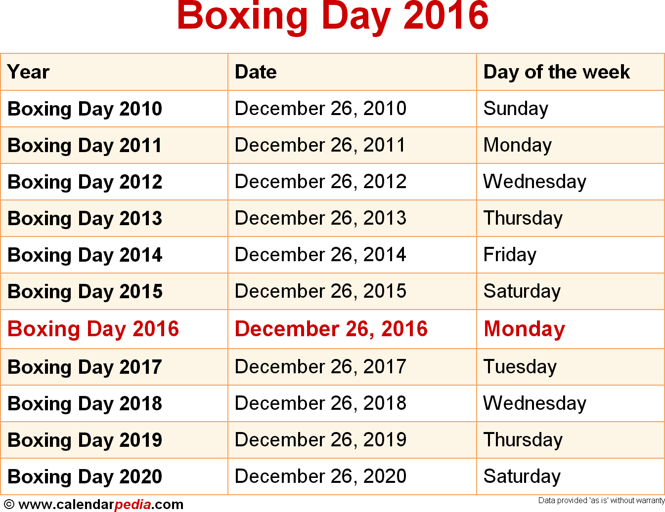 When is Boxing Day 2016 & 2017? Dates of Boxing Day