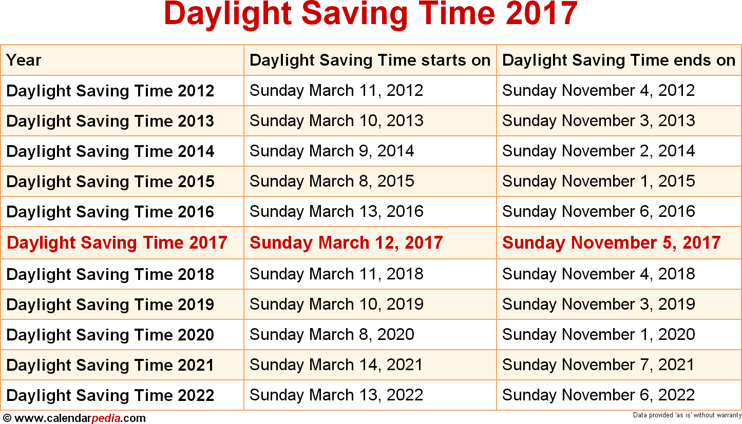 Daylight Saving Time 2017