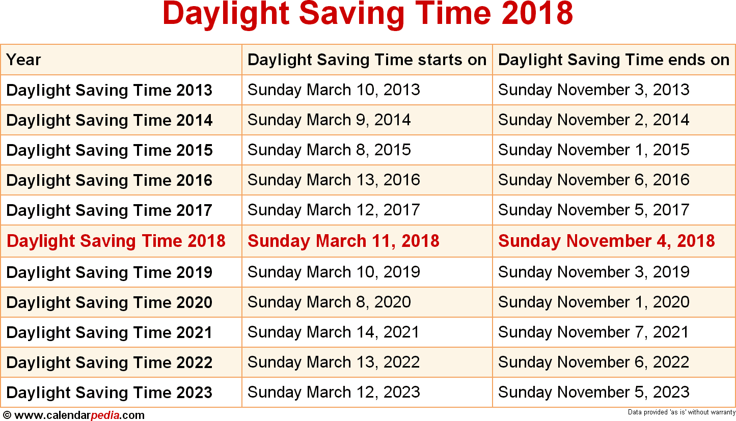 Daylight Saving Time 2018