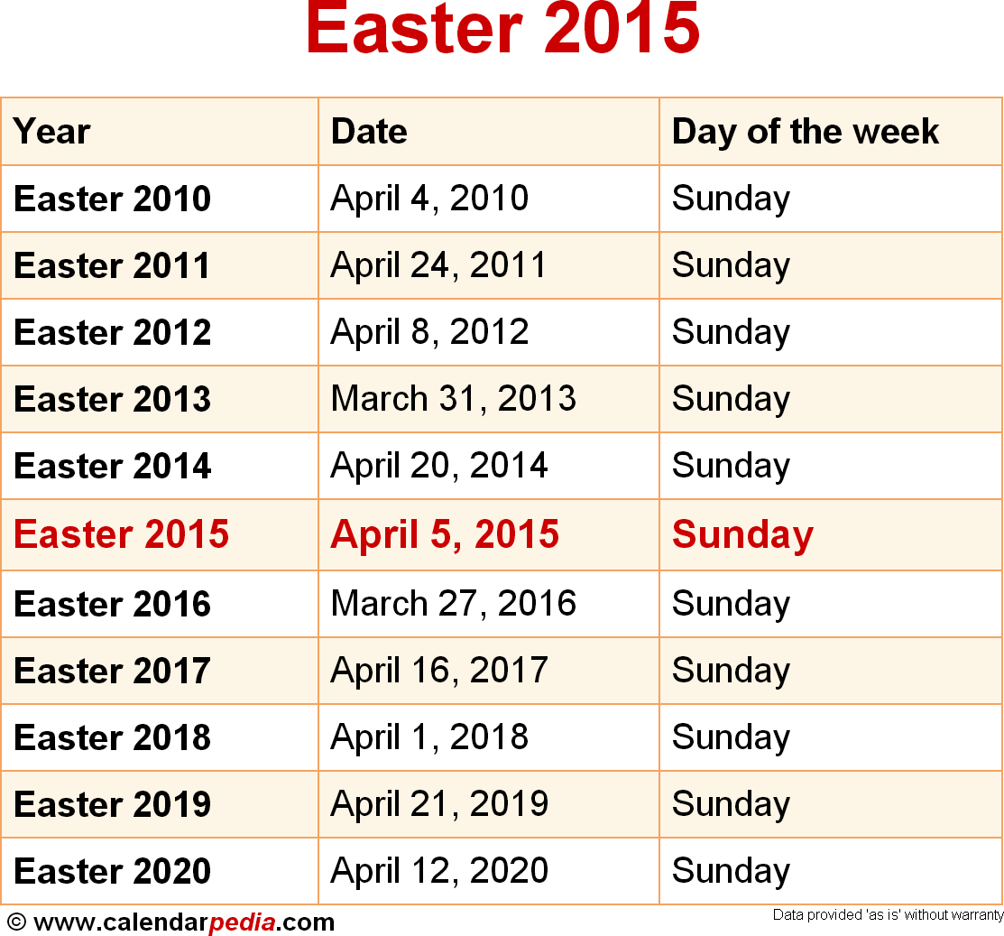 How the Date of Easter is Determined Each Year
