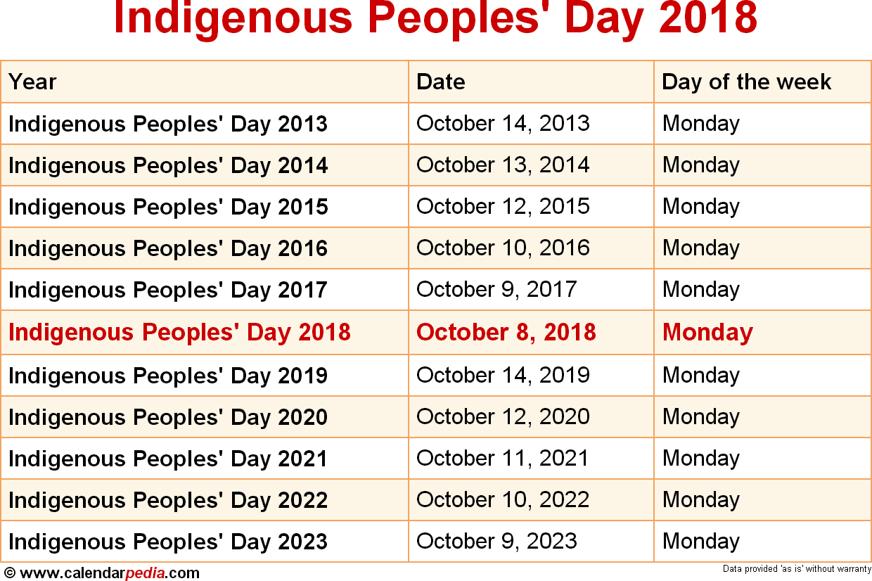 Indigenous Peoples' Day 2018