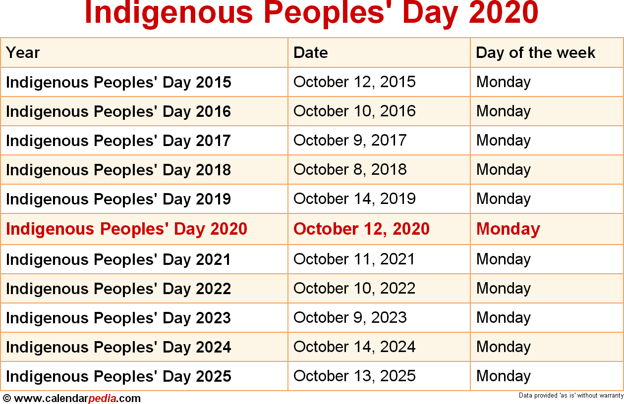 Indigenous Peoples' Day 2020