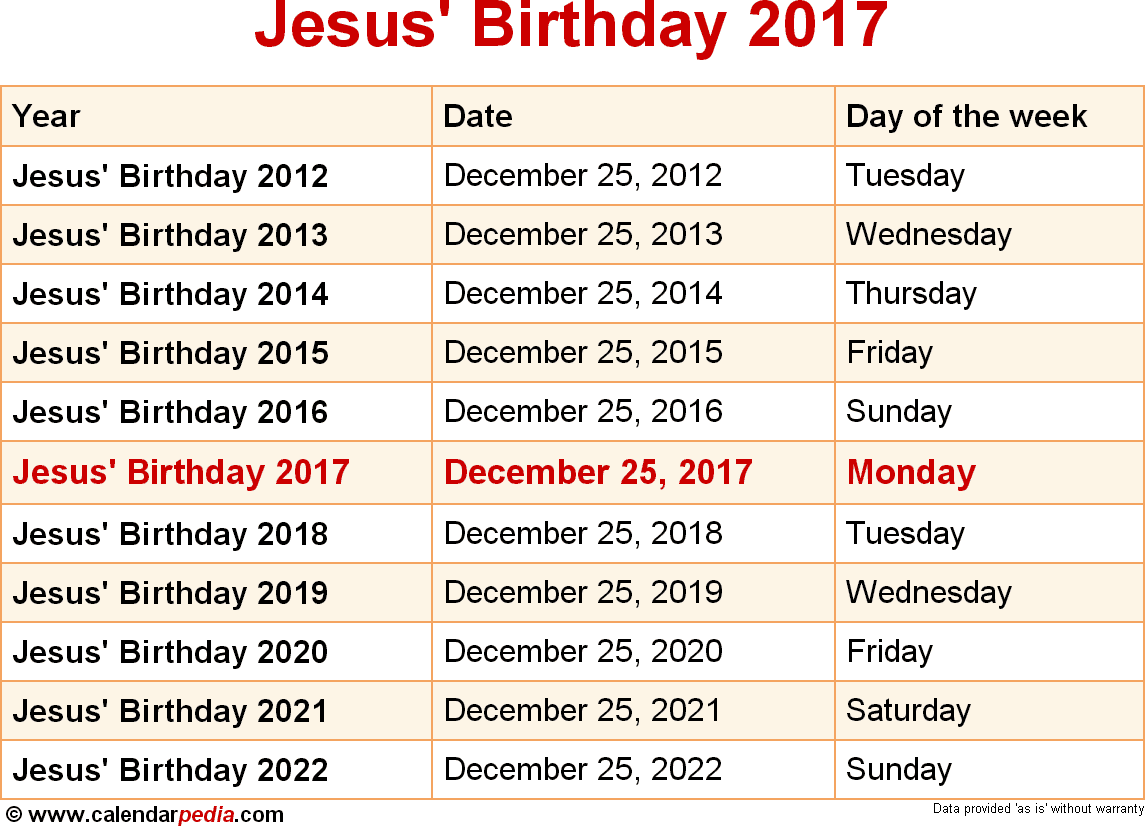 Jesus' Birthday 2017