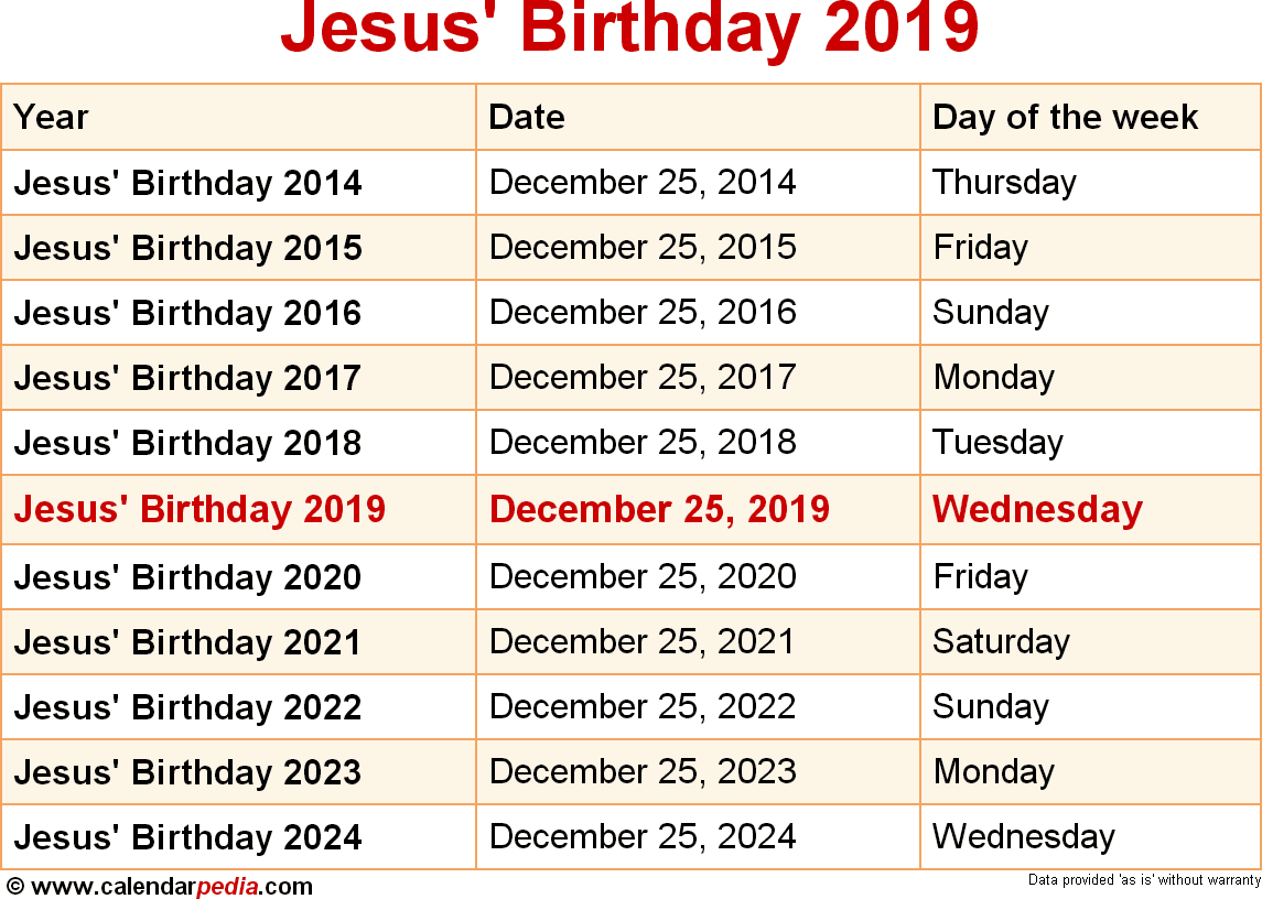 Jesus' Birthday 2019