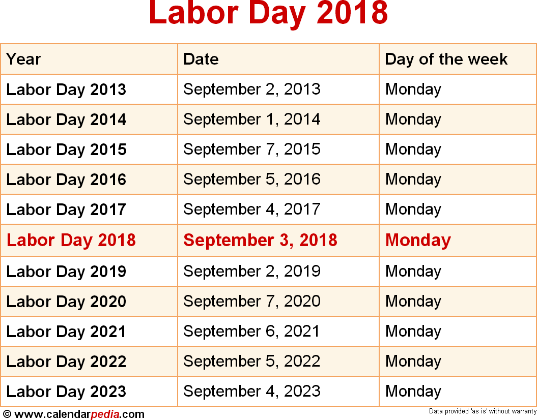 What is the date of labor day 2019 in Australia
