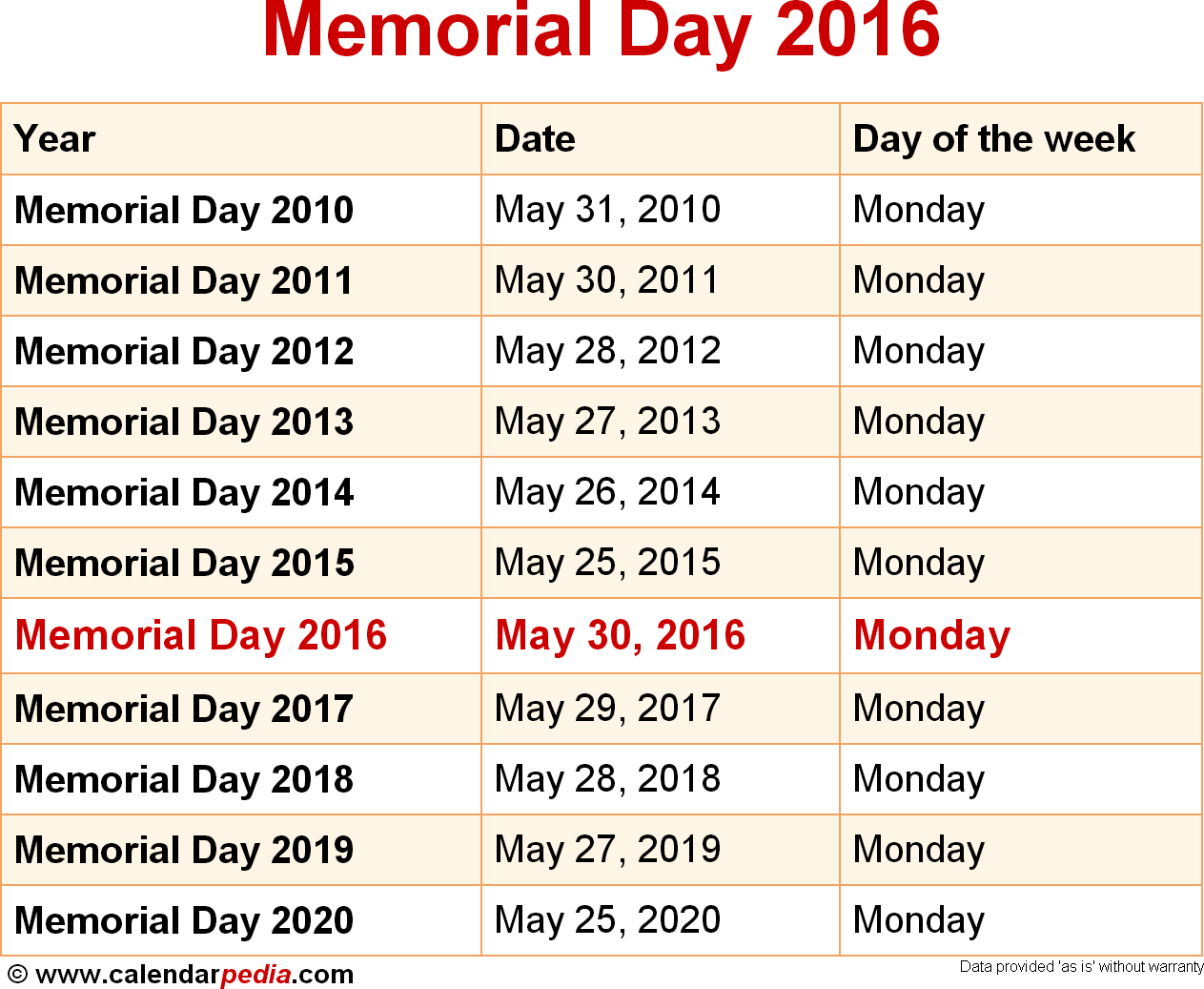 What is the date of memorial day in Melbourne