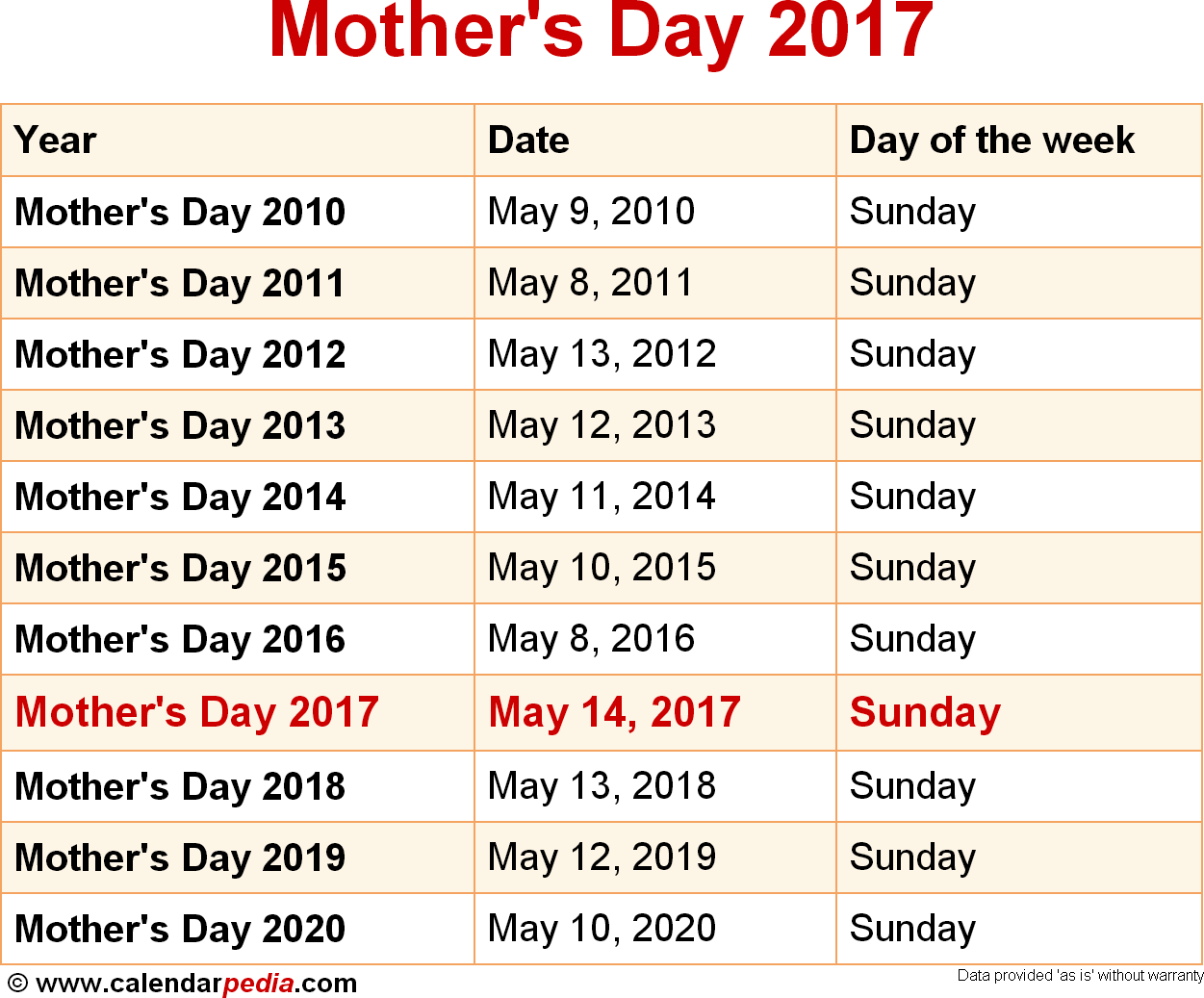 Date of mother's day in Perth