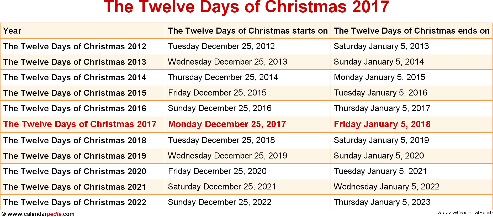 The Twelve Days of Christmas 2017
