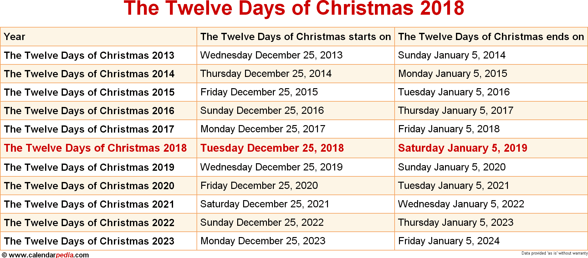 dates for the twelve days of christmas from 2013 to 2023 - On The 12th Day Of Christmas Song