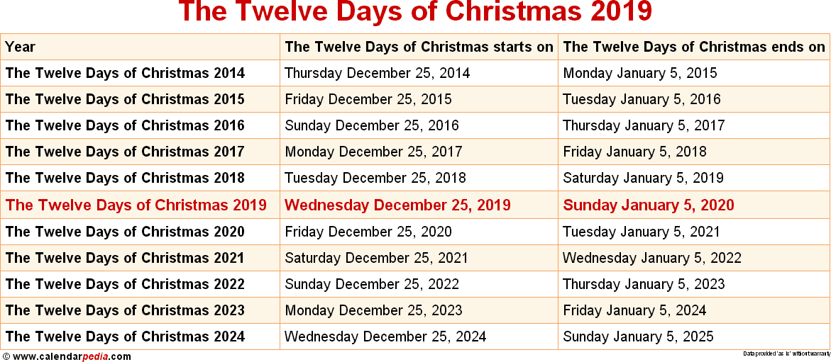 How Many Days Of Christmas Are There.When Is The Twelve Days Of Christmas 2019 2020