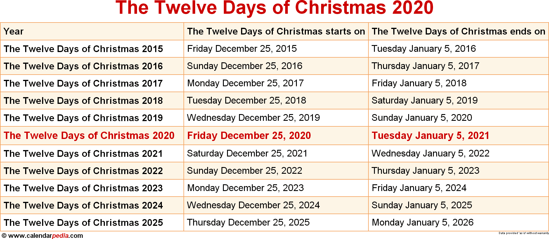 The Twelve Days of Christmas 2020