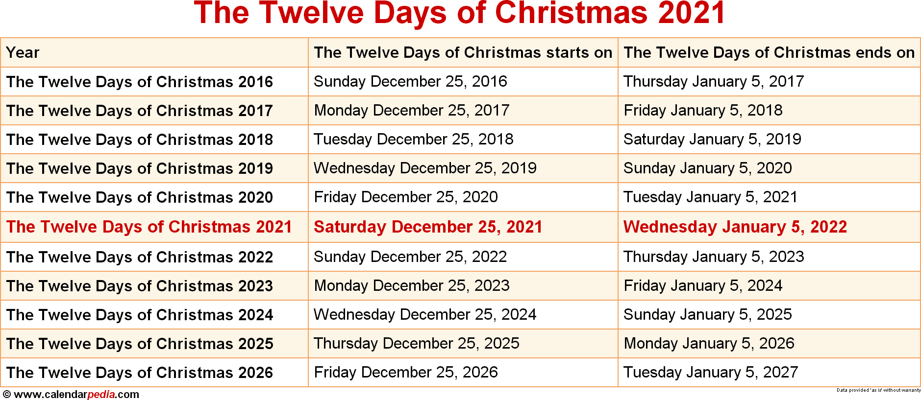 Rochester Mills 2 Days Of Christmas 2021 When Is The Twelve Days Of Christmas 2021