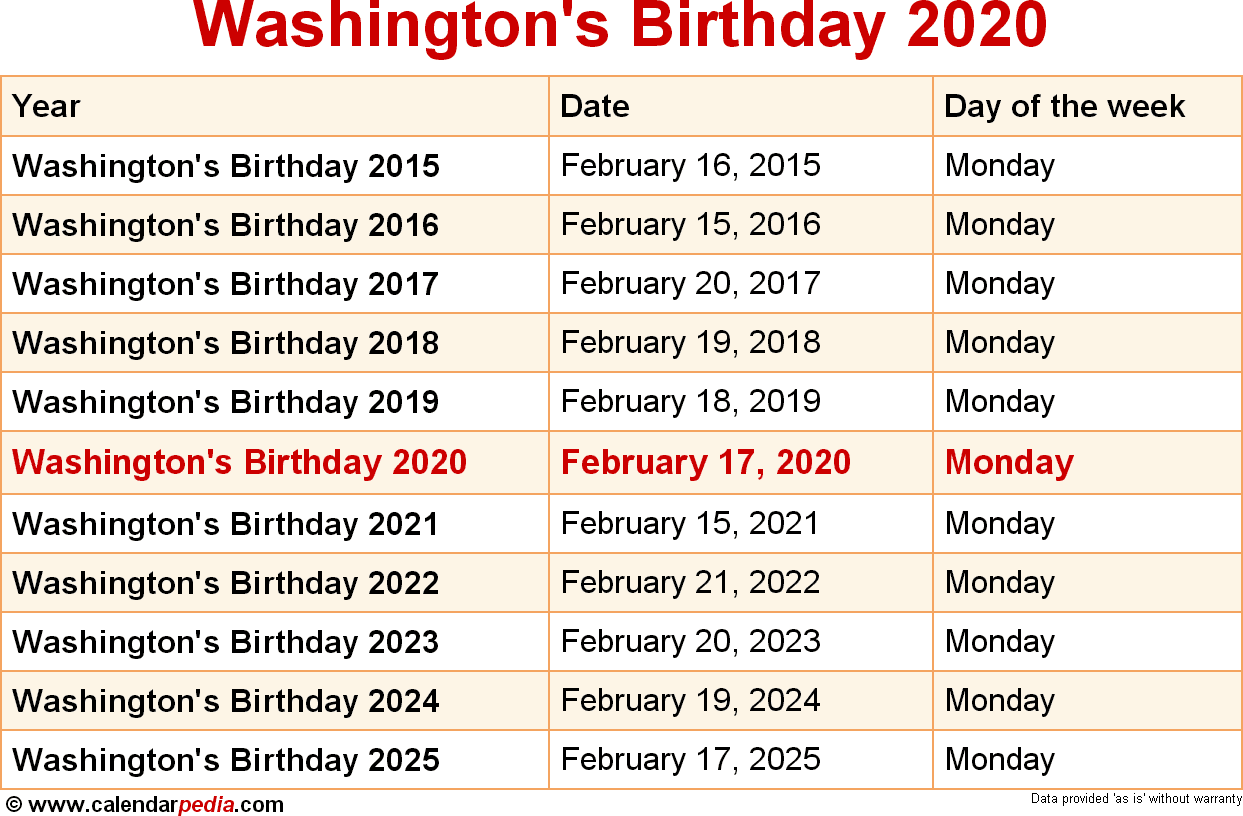 Washington's Birthday 2020